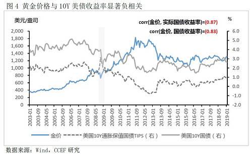 3、央行交易行为影响对国家黄金价格有一定影响