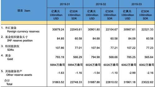这是自2018年12月以来,央行连续4个月增加黄金储备。不仅中国央行,近年来全球央行都在买黄金,2018年是近50年来世界各国央行黄金购买量最高的年度。
