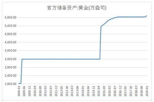 2009年04月,增加1460万盎司至3389万盎司
