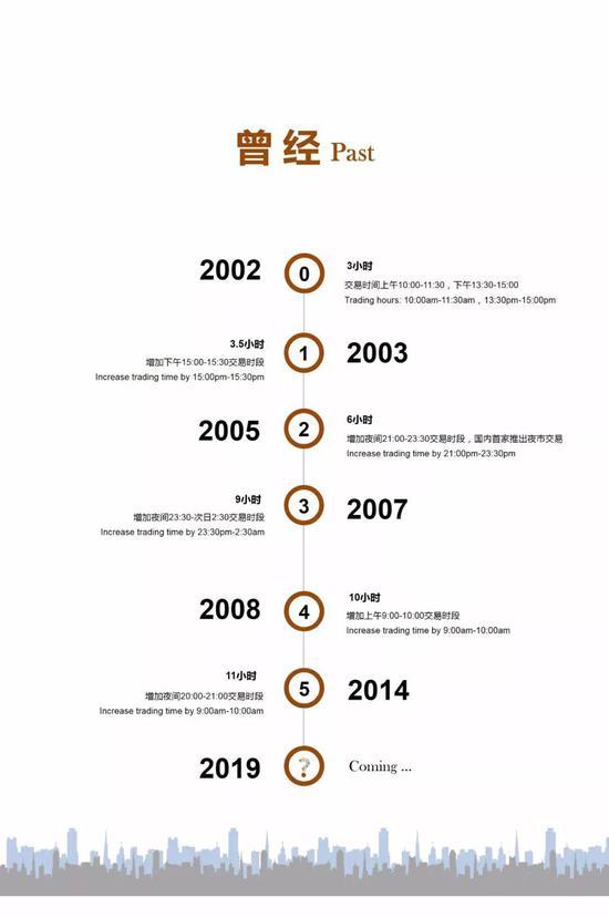 一张图看懂上海黄金交易所如何延长交易时间