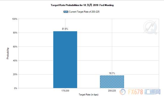 下周美联储将公布9月利率决议,外媒调查显示,美联储将在9月会议上降息25个基点,并在2019年第4季度再次降息。近80%的经济学家表示,美联储的决策不受特朗普总统批评的影响。